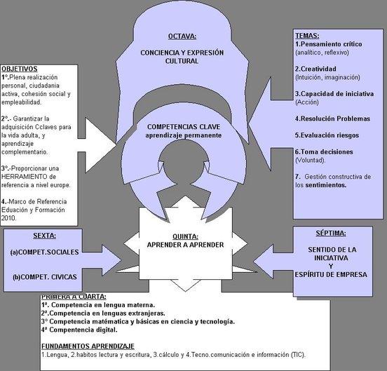Las 8 Competencias claves en el aprendizaje europeo (1).