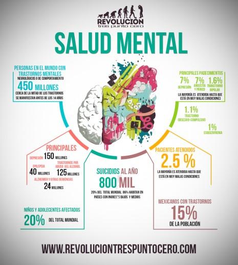 Día Mundial de la Salud Mental 2021