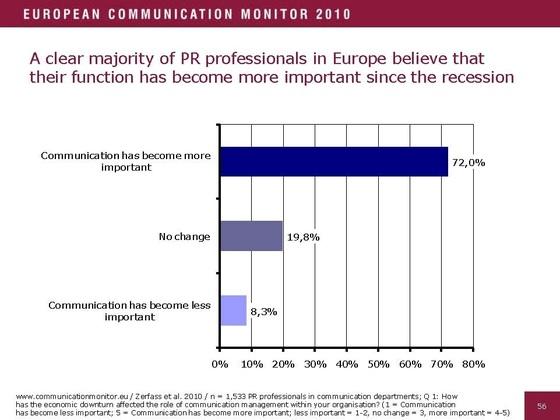 Estrategias de Comunicación: El tamaño no importa