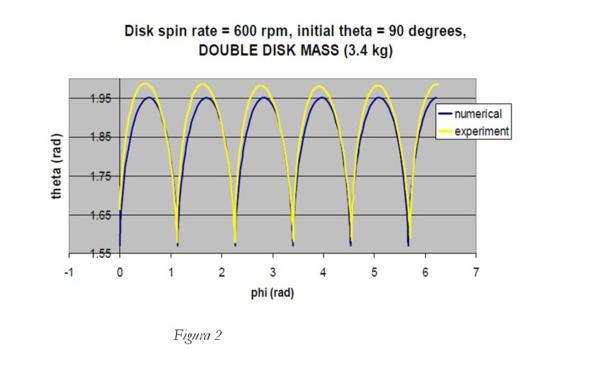 Teoría de Interacciones Dinámicas y el Movimiento de Chandler