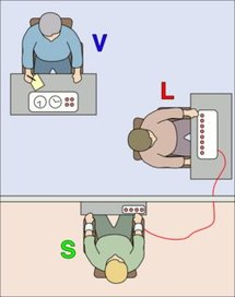 Experimento de Milgram: El investigador (V) persuade a L para que dé lo que éste cree son descargas eléctricas dolorosas a S,  que en realidad es un actor. Fuente: Wikiemedia.