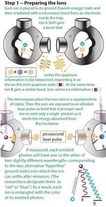 Preparando los iones. Fuente: Universidad de Maryland.