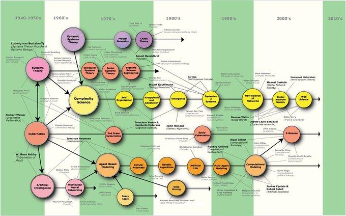 Mapa de la complejidad de la ciencia. Brian Castellani