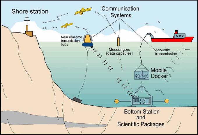 Un laboratorio submarino en el Golfo de Cádiz alerta de posibles tsunamis