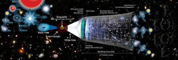 Progresiones cíclicas del universo. Fuente: Wimedia Commons.