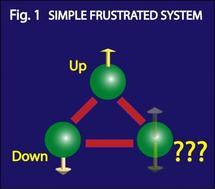 Sistema frustrado simple. Imagen: JQI.