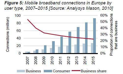 Europa tendrá 120 millones de conexiones de banda ancha móvil en 2015