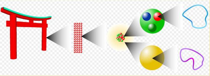 Escalas de realidad: mundo macroscópico, molecular, atómico, subatómico, y cuerdas. Imagen: Rogilbert.