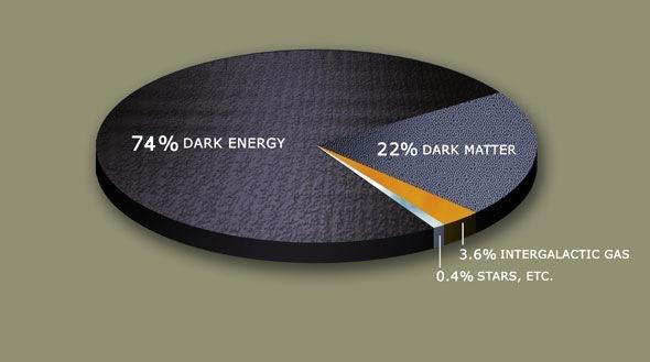 Distribución estimada de materia y energía oscura en el Universo. Nasa.
