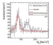 Gráfico del pico de eventos de colisión registrado. Fuente: Fermilab.