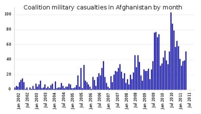 Víctimas militares de la coalición por mes en Afganistán. Fuente: Wikimedia Commons.