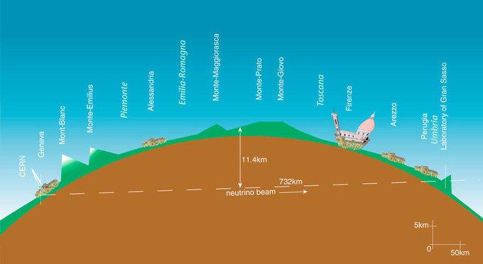 Los neutrinos sacan una ventaja de 20 metros a los fotones al recorrer los 730 kilómetros. CERN.