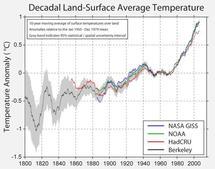 Comparación de los datos del calentamiento de la tierra según diferentes entidades. Fuente: Berkeley Earth.