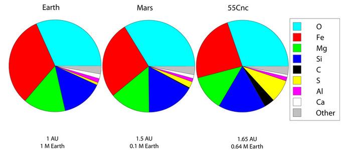 Esquema de la mayor parte de la composición química de uno de los planetas gemelos de la Tierra, en el sistema 55Cnc.El gemelo, en definitiva, poco se parece a la Tierra. Imagen: Garik Israelian/Jade Carter-Bond. Fuente: IAC.