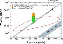 Resultados de CDF de la masa del W y del top. Fuente: CPAN.