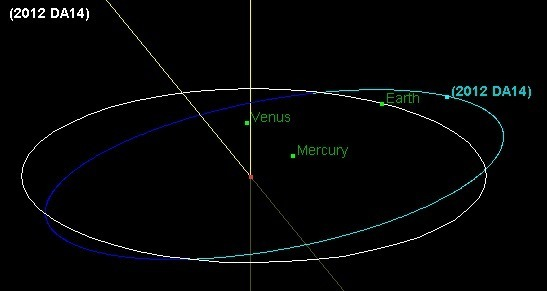 Órbita del asteroide. NASA.