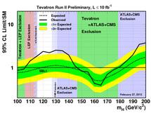 Fuente: Fermilab.