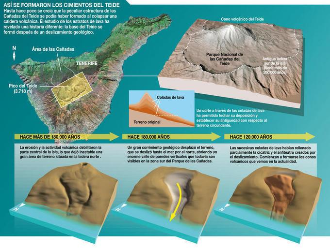 Un equipo de investigación revela por primera vez cómo se formó el estratovolcán Teide-Pico Viejo de las Islas Canarias. Imagen: SINC/José Antonio Peñas