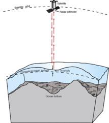 Mapeando el suelo marino. Imagen: ESA