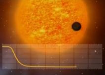 Ejemplo de la curva de luz que resulta de un planeta en tránsito a través de la cara de su estrella. CNES/ESA.