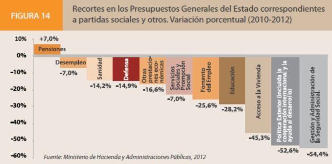 Fuente: Ministerio de Hacienda y Administraciones Públicas, 2012.