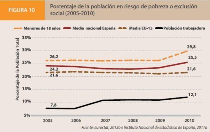 Fuente: Eurostat/INE.