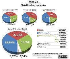 La distribución de los votos en España. Fuente: ciudadanosencrisis.wordpress.com