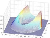 Simulación numérica obtenida con un método de diferencias finitas. Fuente: UAM.