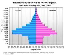 Pirámide de población de los extranjeros censados en España en el 2007. Fuente: INE.