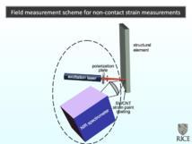 La ilustración muestra la forma en la cual un espectrómetro infrarrojo podría leer los niveles de tensión en un material recubierto con la pintura de nanotubos de carbono creada en Rice University. Imagen: Bruce Weisman/Rice University.