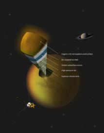 Posible escenario de la estructura interna de Titán. ESA. Click para ampliar.