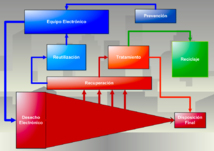 Esquema de como debería desarrollarse un manejo responsable de los desechos electrónicos. Fuente: Wikimedia Commons.