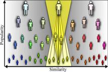 La popularidad y las semejanzas son dos grandes factores de crecimiento de las redes. Imagen: CAIDA