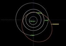 Órbita del asteroide 2008SE85. Imagen: ESA/ E. Schwab. Fuente: SINC.