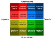Esquema bidimensional que muestra la subdivisión de las ideologías principales dentro del espectro político. Fuente: Wikimedia Commons.