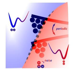 Representación del movimiento concertado entre la punta de un oscilador (el sistema de movimiento periódico) y una molécula de hidrógeno (H-H) que alterna entre dos estados (la fluctuación 'ruidosa'). Cuando la punta se acerca a la molécula (indicado en rojo) la molécula que se mueve aleatoriamente tiende a pasar más tiempo en el estado en que consigue empujar la punta hacia arriba. Cuando la punta está más arriba la molécula cambia a una forma (azul) en la que tiene menos efecto sobre la punta.  Las fuerzas que actúan periódicamente en la punta hacen que su movimiento cambie. Fuente: CIC nanoGUNE.