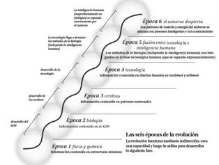 Las seis eras de la evolución. Ray Kurzweil. Clickar para ampliar.