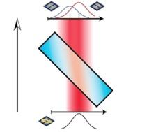 """Medición débil: a medida que la luz pasa a través de un cristal birrefringente los componentes horizontal y verticalmente polarizados de la luz  se separan en el espacio, aunque una superposición de ellos se mantiene. En una """"medición fuerte"""", los dos componentes se separan completamente. Imagen: Jonathan Leach. Fuente: Universidad de Rochester."""