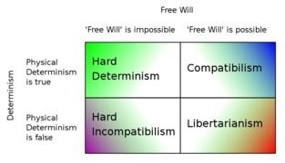 Gráfico sobre las posiciones filosóficas sobre el determinismo y el libre albedrío. Autor: Tesseract2.