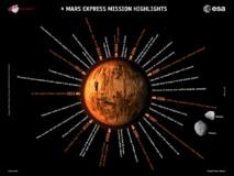 Descubrimientos de la misión Mars Express. Fuente: ESA.