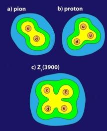 Posible estructura con cuatro quarks de Zc (3900). Otras partículas, como los piones, tiene dos quarks, o tres como los protones. Fuente: American Physical Society/SINC.