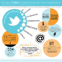 Infografía sobre la influencia de Twitter en las publicaciones científicas. Imagen: Catherine Pratt. Fuente: KatiePHD.com.