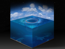 Matemáticamente hablando, los remolinos oceánicos y los agujeros negros del espacio son equivalentes. Imagen: G. Haller. Fuente: ETH Zúrich.