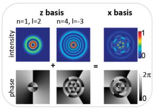 Representación de los estados (modos de fase e intensidad) en que se pueden encontrar los fotones entrelazados. Fuente: PNAS.