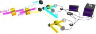 Los haces de bombeo (púrpura) crean el haz de sondeo (turquesa) y el conjugado (dorado). Ambos atraviesan los divisores de luz (discos amarillos). El oscilador local (LO) emite un haz láser, que produce interferencias, que a su vez son analizadas en el analizador de espectros (SA). Fuente: NIST (Instituto Nacional de Estándares y Tecnología).