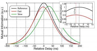 La información mutua (la cantidad de información que sabemos de un haz si conocemos la fluctuación del otro) alcanza un pico distinto según el haz conjugado atraviese el vacío (negro), material de luz lenta (verde) y de luz rápida (rojo). Fuente: NIST.