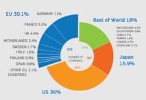 Inversión en I+D de las 2.500 principales empresas, dividida por países. Fuente: Comisión Europea.
