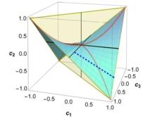 Superficie 'congelada' de una correlación cuántica de tipo discordante. Fuente: Marco Cianciaruso et al.