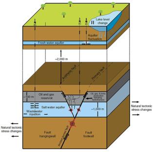 Cambios en la tensión antropogénicos y naturales que pueden producir terremotos en la zona de Azle. Fuente: SMU.