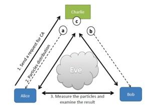 Comunicación entre Alice y Bob, en la que Charlie verifica la identidad de los comunicantes. Fuente: Scientific Reports.